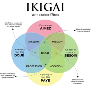 IKIGAI TOULON